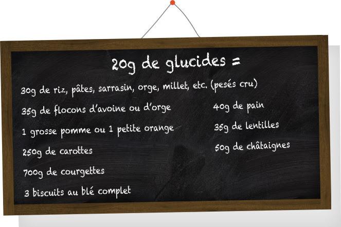 Tableau des glucides