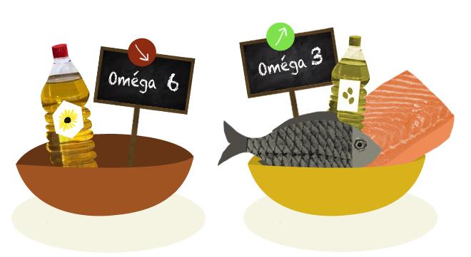 Baisser les oméga-6 et augmenter les oméga-3