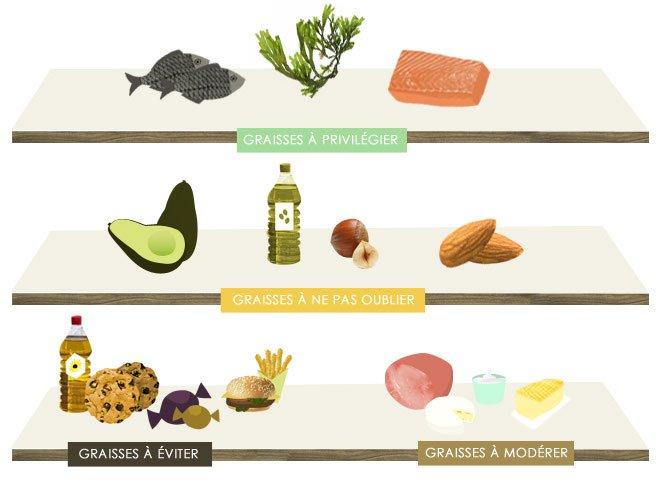 Le on n 3 les lipides nutriting - Quels sont les aliments pauvres en glucides ...