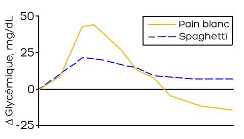 Glycémie pain blanc vs spaghetti
