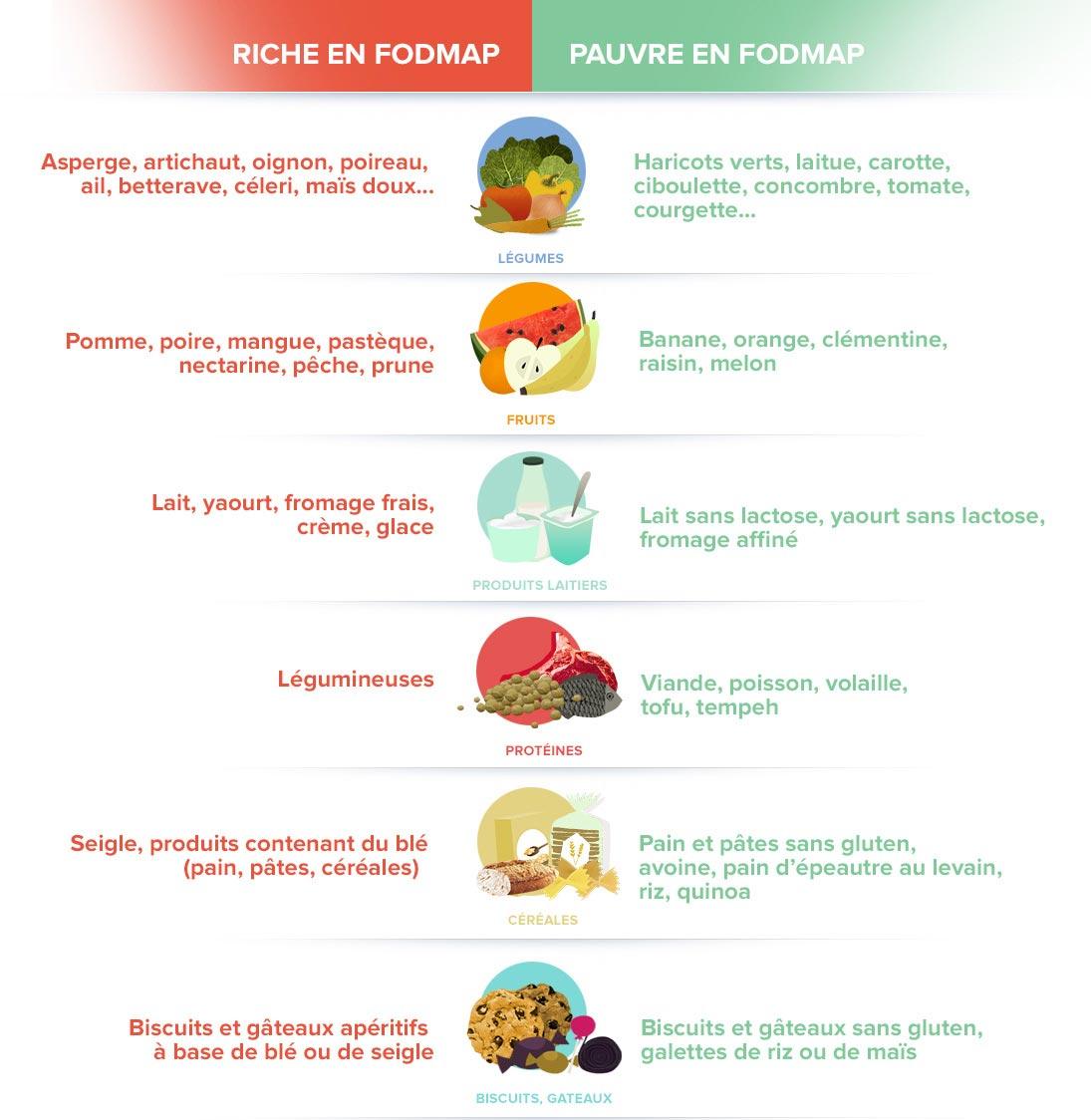 Alimentation et FODMAP